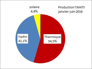 L'électricité de Tahiti à 45 % renouvelable au premier semestre