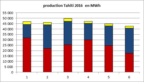 Les graphiques publiés par EDT sur sa page Facebook. Ces chiffres sont confirmés par Marama Nui et par la TEP, la société de Transport d'énergie électrique en Polynésie.