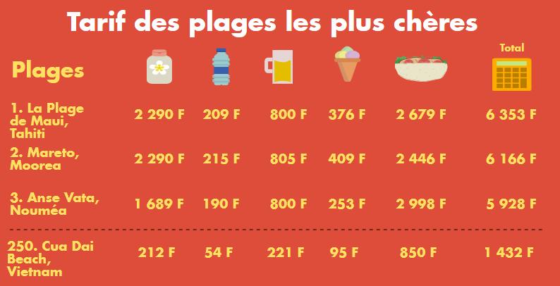 Les prix, calculés en euros par TravelBird, ont été convertis en Fcfp et arrondis à l'unité.