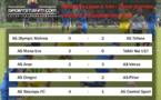 Football - Ligue 1 : Tefana prend la tête après la deuxième journée