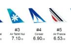 Air Tahiti Nui dans le top 3 des compagnies françaises en classe éco sur les DOM-TOM