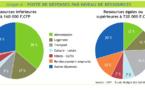 Le transport pèse de plus en plus pour les ménages