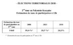Territoriales: A 12 heures un faible taux de participation de 28,21%