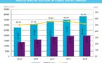 La fréquentation hôtelière en baisse de 0,2% en mars  2018