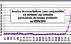 Avis à la population: Epidémie de conjonctivite en Polynésie française