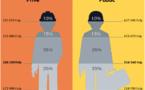 Comparatif des salaires: êtes-vous bien payés?