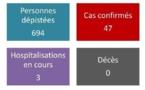 47 cas confirmés et trois hospitalisations