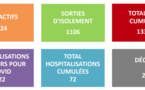 Covid-19 : 224 cas actifs, 1 106 sortis d'isolement