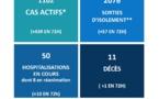 Covid-19 : 1 décès, 10 hospitalisations et 439 cas actifs supplémentaires