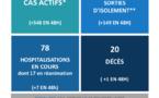 Covid-19 : Un nouveau décès et 2154 cas actifs