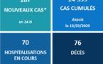 Le Covid-19 tue encore, 76 décès depuis le 10 septembre au fenua