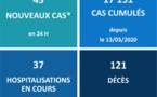Le nombre d'hospitalisations au CHPF recule encore
