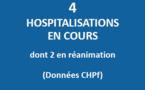Huit nouveaux cas et quatre hospitalisations
