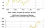 Economie : les patrons restent optimistes