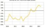 L'économie est à un palier mais les patrons parient sur la reprise