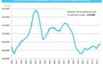 Le tourisme en hausse au 3e trimestre 2014