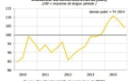 Climat des affaires : Le moral des patrons reste dans le vert