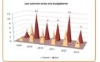 Le bilan 2014 de la chambre territoriale des comptes