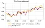 Economie : l'emploi et la consommation plombent la fin 2015