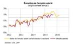 L'économie polynésienne retrouve la forme