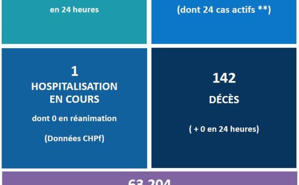52 535 Polynésiens complètement vaccinés