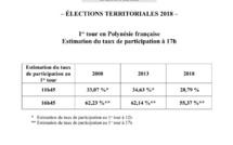 Territoriales: le taux de participation est estimé à 55,37% à 17 heures