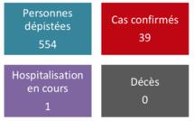 Deux nouveaux cas de coronavirus au fenua vendredi